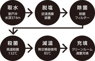 安心の製造工程_取水→脱塩→除菌→殺菌→減温→充墳